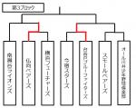 [一軍]第42回 横浜西部リーグ少年野球大会
